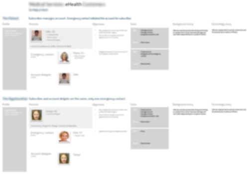 blurred image of personas grouped by scenarios