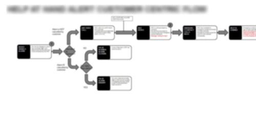 blurred image of customer journey