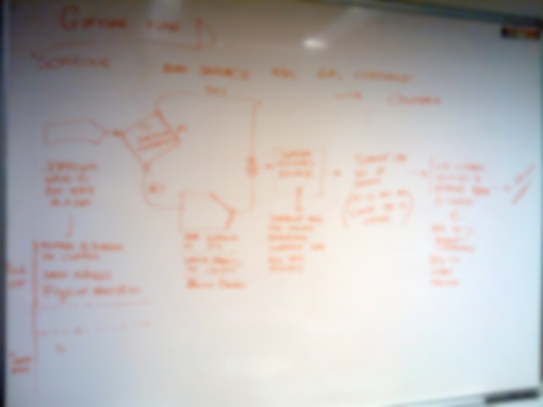 blurred image of user flow sketched on a whiteboard