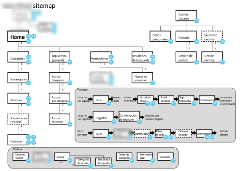 blurred sitemap for online supermarket, with numbered bubbles on each page